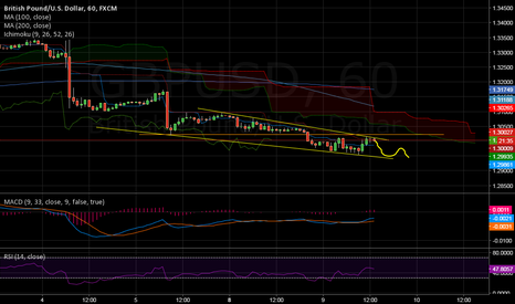 GBPUSD: GBP downward continuation