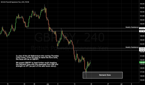 GBPJPY: GBPJPY: Trading the UK Referendum