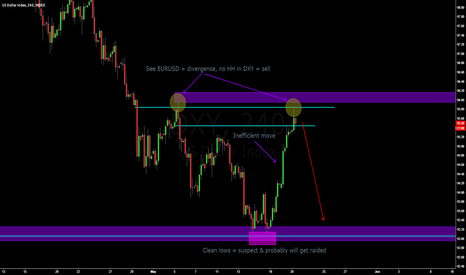 DXY: DXY - Divergence & new wave of selling