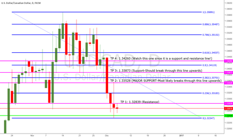 USDCAD: UC Daily Prediction