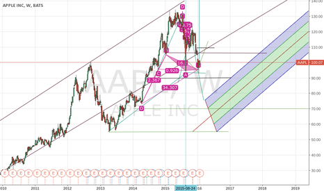 AAPL: This is what i am guessing what will occur for apple $APPL