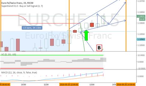 EURCHF: eurchf short 15 minute update