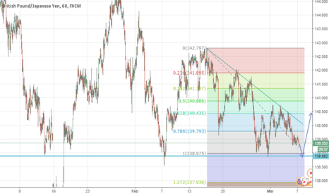 GBPJPY: Personal Journal - GBP/USD 60