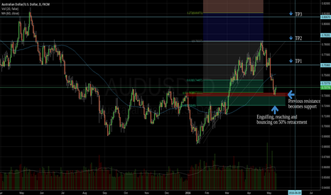 AUDUSD: Bouncing on 50% Retracement + Engulfind candle