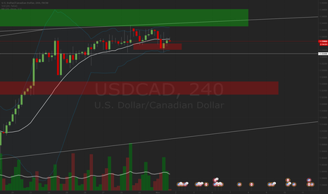 USDCAD: USDCAD - Short - Correction ahead