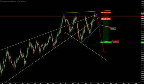 NZDCAD: nzdcad - Hoping for a big move down.