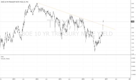 "TNX: Market says ""Fed Must Follow""!"