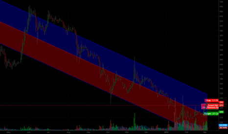 BTCUSD: Aim to cover at around 245