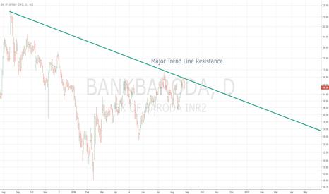 BANKBARODA: BANKBARODA at Major Resistance Line