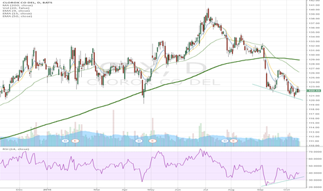 CLX: Clorox Bullish Divergence