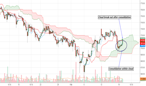 BATAINDIA: Bata : Bullish cloud break out on hourly chart