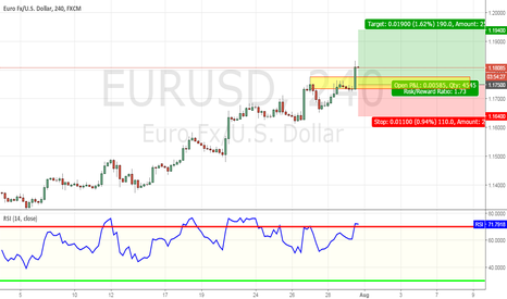 EURUSD: Wait for pullback and ride the bullish trend..