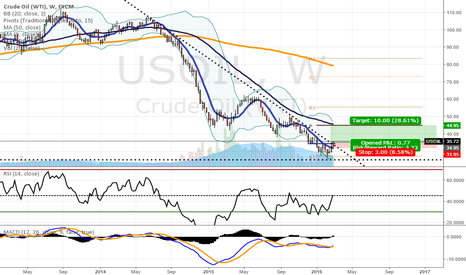 USOIL: First signals of bottoming in WTI Crude Oil, Longs Favoured