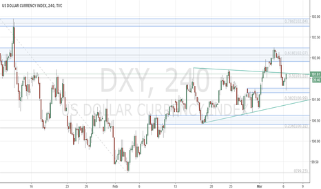 DXY: Dollar bulls attempt bounce from former resistance