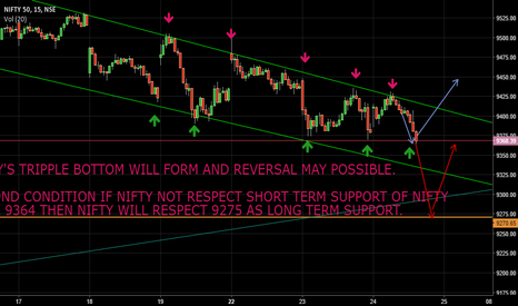 NIFTY: NIFTY'S TRIPPLE BOTTOM WILL FORM AND REVERSAL MAY POSSIBLE.
