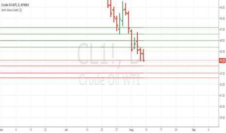 CL1!: Anm Levels Sept Crude #crude #oil