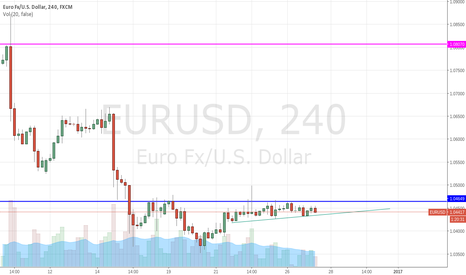 EURUSD: EURO/USD - Watch The Breakout - Final Days Of 2016 Pips