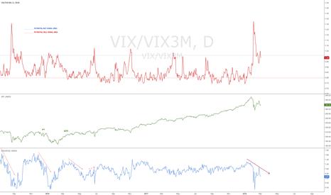 VIX/VIX3M: BUYING STOCK
