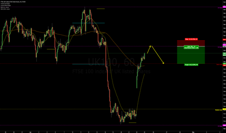 UK100: Short FTSE with HTF and statistical bias