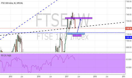FTSE: FTSE100... Potential LONG opportunity