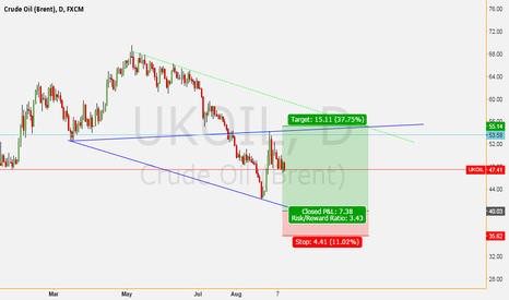 UKOIL: Formed a good model to buy oil
