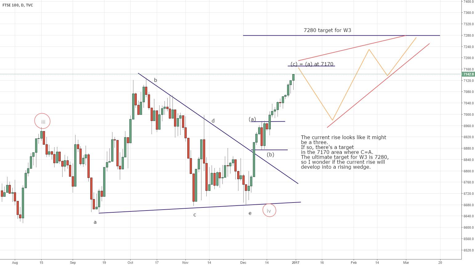 FTSE rising wedge developing?