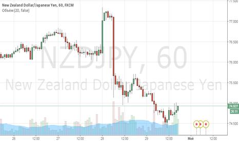 NZDJPY: Покупка NZD/JPY