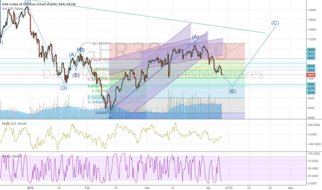 GER30: New idea about dax with EW