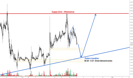 XRPUSD: Ripple is preparing for the next move!
