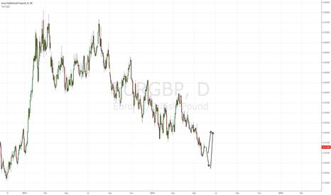 EURGBP: bigger longs coming, look to weekly chart