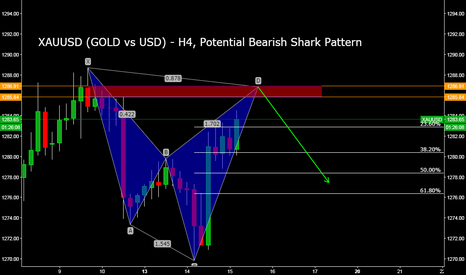 XAUUSD: XAUUSD (GOLD vs USD) - H4, Potential Bearish Shark Pattern