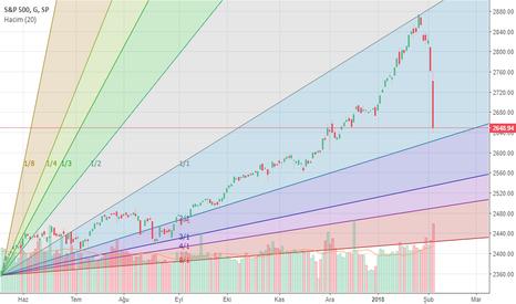SPX: S&P 500 AKIBETİ