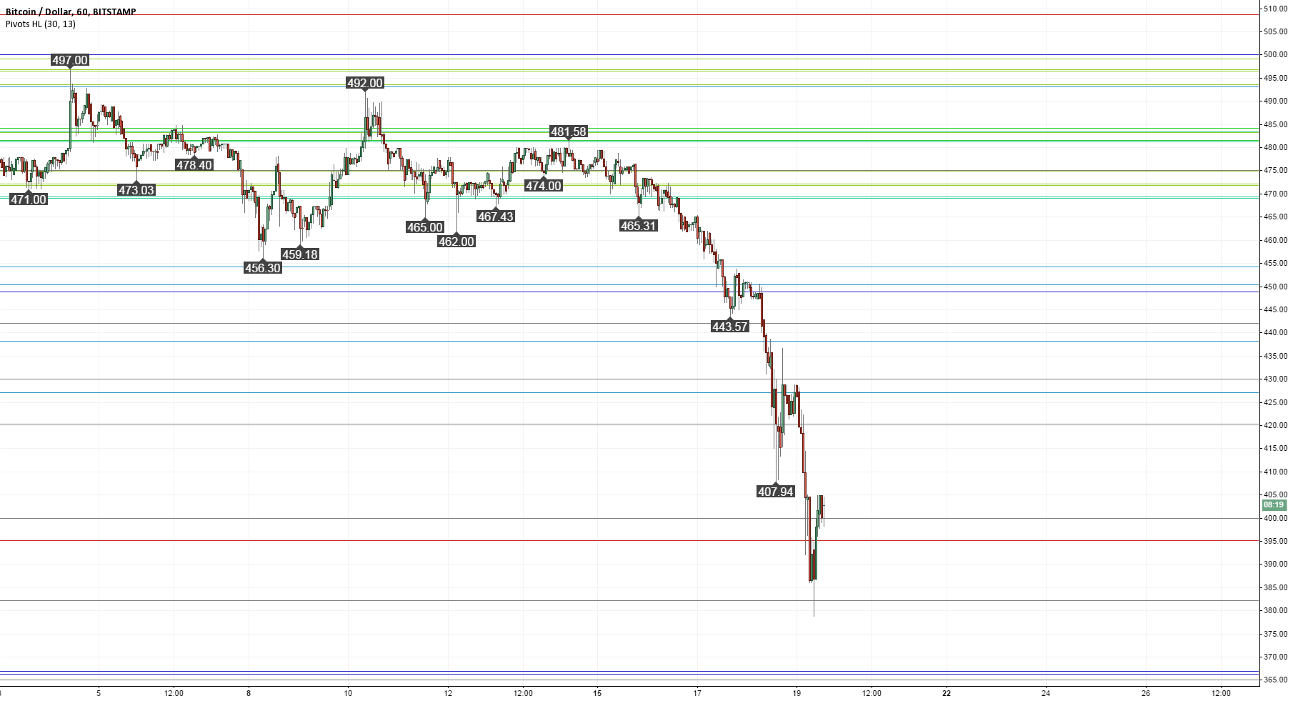 Fibonacci Retracements: If $400 fails, next support at $366?