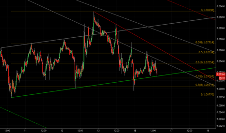 EURUSD: [1.31] Supply and demand zones