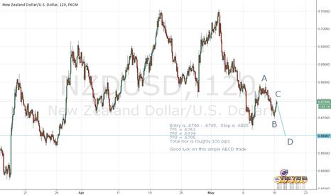 NZDUSD: Simple ABCD trade on NZDUSD