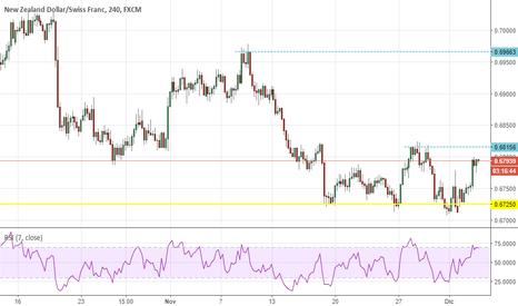 NZDCHF: NZDCHF, il dollaro neozelandese verso la ripresa