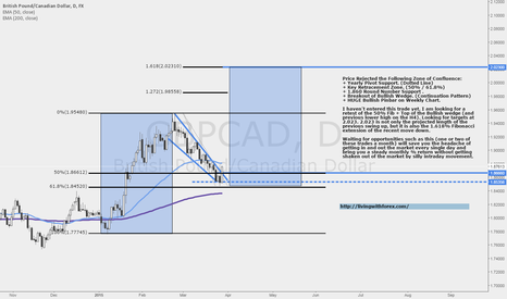 GBPCAD: GBPCAD: High Probability Long Opportunity
