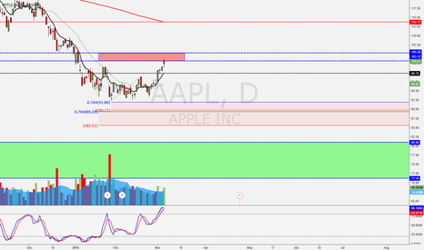 AAPL: Into restiatnce area and overbought