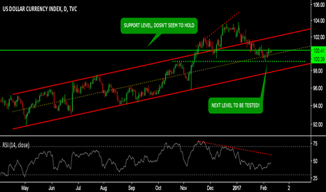 DXY: DXY - SHORT FOR A SHORT TERM