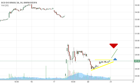 BBAS3: Banco do Brasil - Triângulo de alta