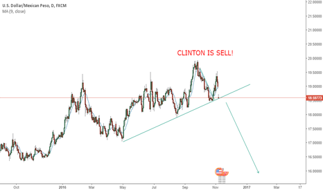 USDMXN: US Elections trade