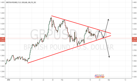 GBPUSD: GBP/USD Symmetrical Triangle Possible Breakout