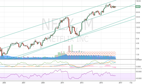 NFLX: $NFLX Monthly Chart