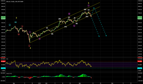 BTCUSD: Wave 5 of (5) is in place ?