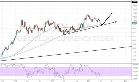 DXY: short then long