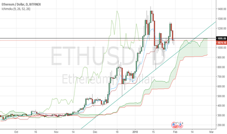 ETHUSD: ETH/USD still uptrend in daily and 4-hour timeframes