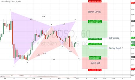 AUDUSD: Potential Short + Long opportunity on AUDUSD 60 Gartley + Bat