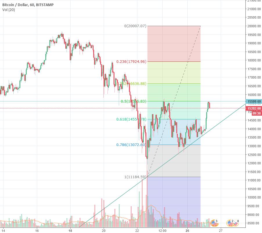 Short Bitcoin till 14300
