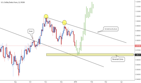 USDCHF: USDCHF - Re-visit Monthly Highs.
