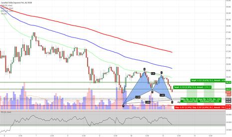 CADJPY: CADJPY - Potential Bat Pattern on 30m Chart (Short term trade)